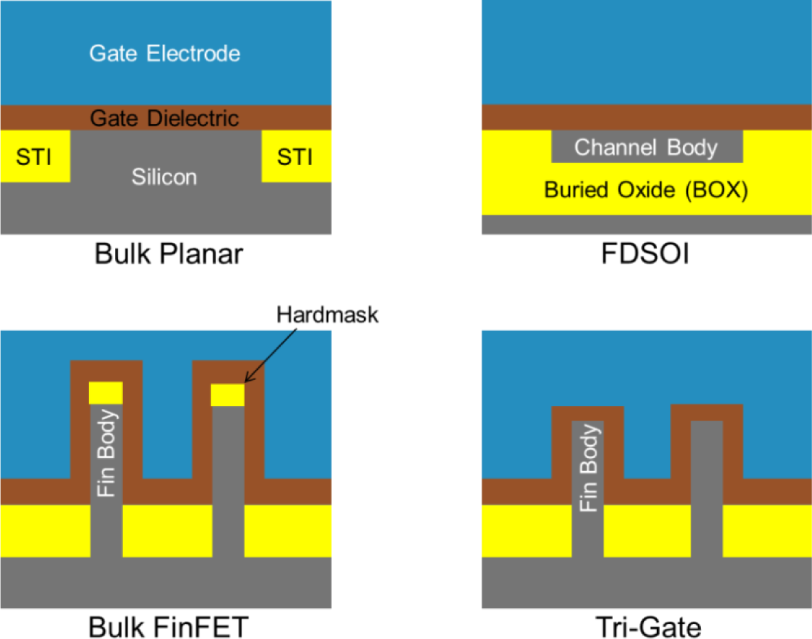 Materials Free Full Text Emerging Applications For High K Figure 81 First Mosfet Test Circuit 07 02913f5 1024