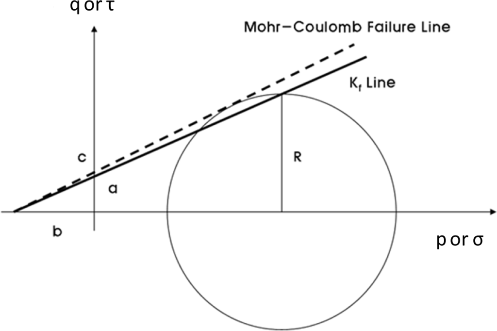how to find the failure envelope for mohr coulomb circles