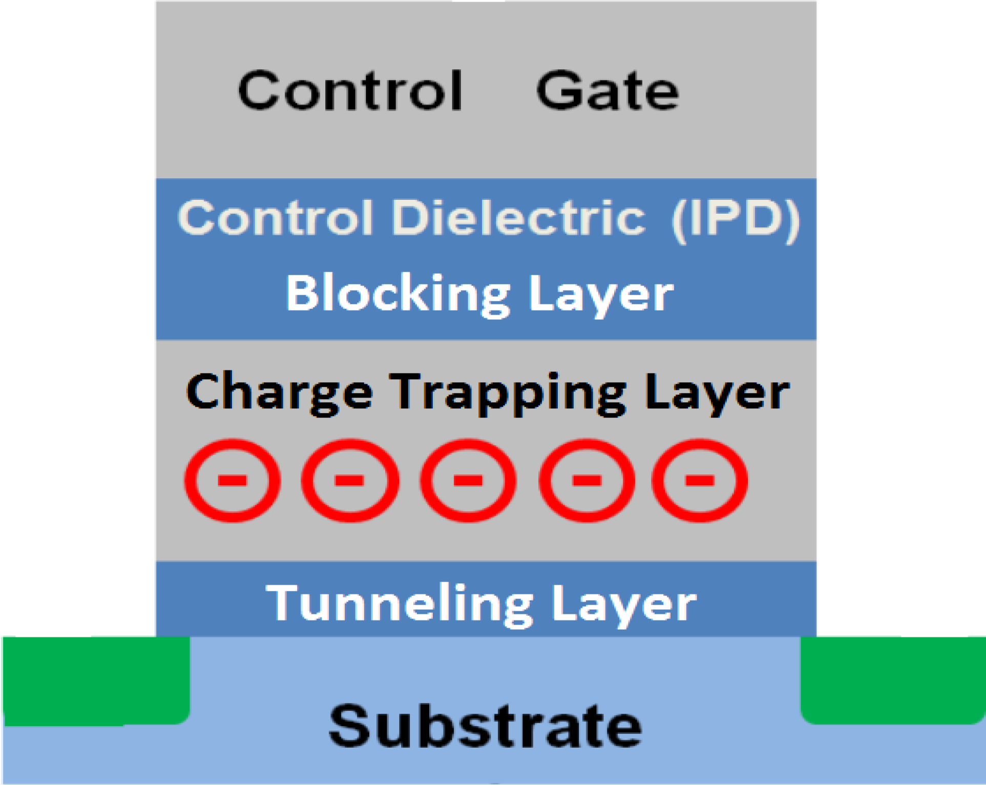 Materials free full text review on non volatile memory with high k