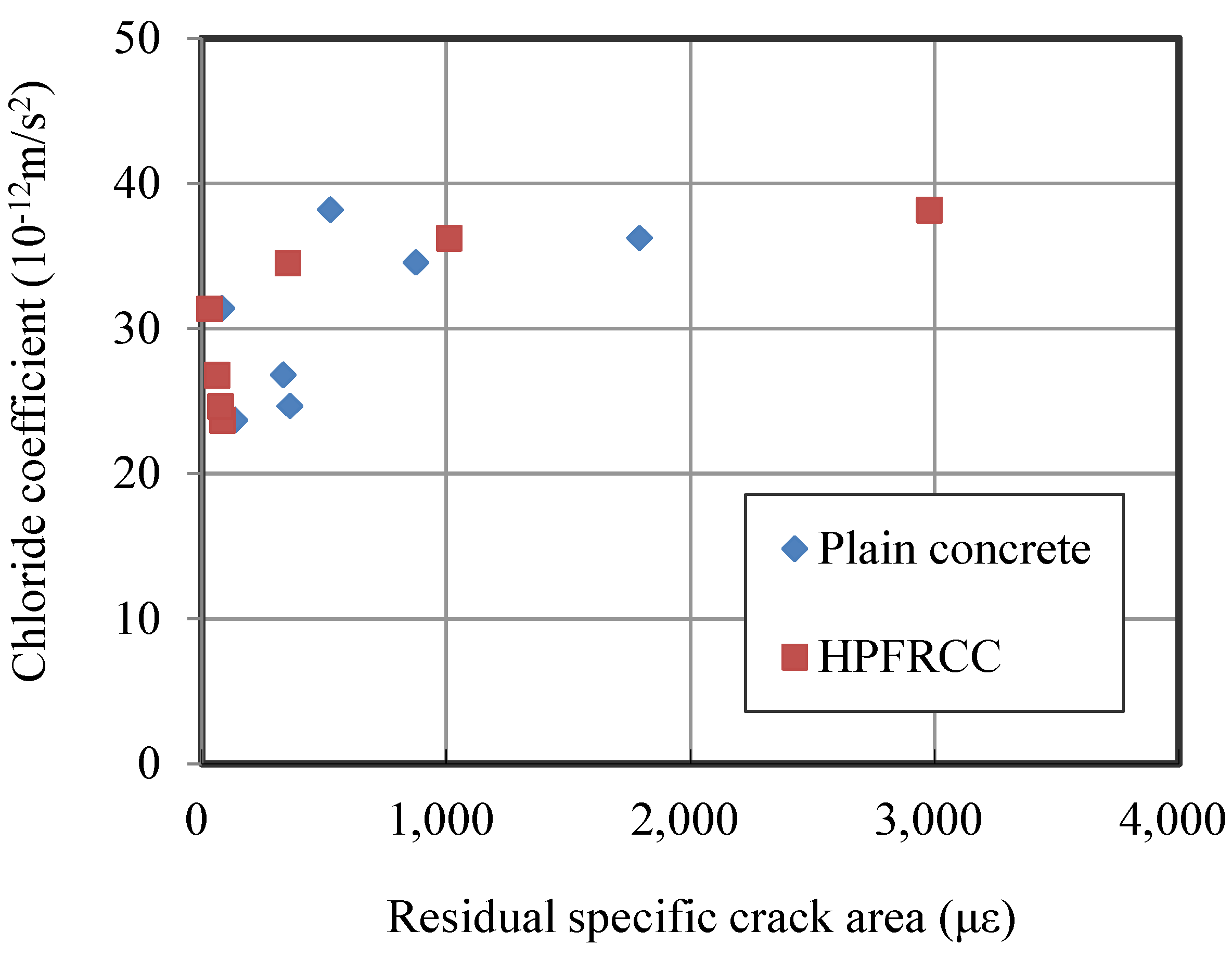 chloride permeability performance aggregate concrete Permeability properties of fine recycled aggregate concrete  aggregates, permeability, chloride  do not affect the concrete's performance regarding this .