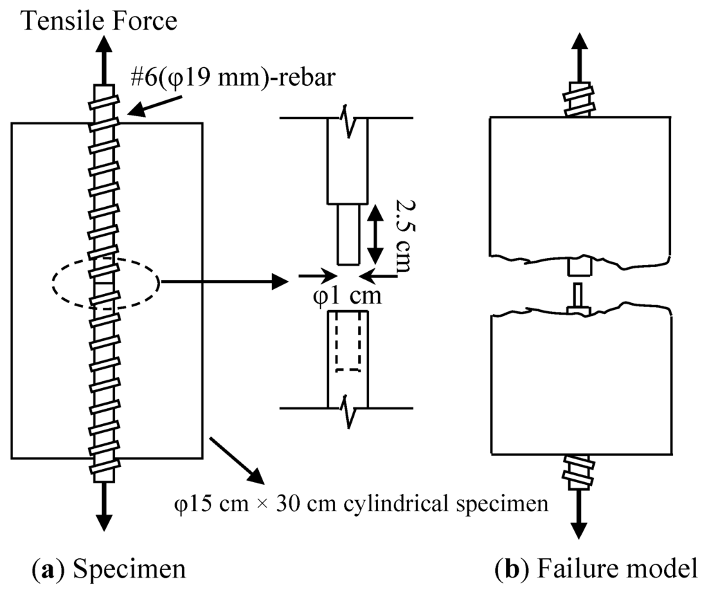 experiment tensile test Lab 3 – tension test objectives concepts the tensile test is method to measure the mechanical properties of materials continued experiment until fracture 9.