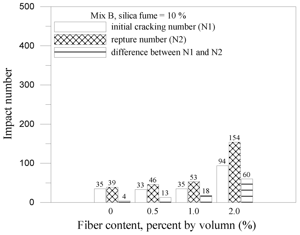 testing the strength of plant fibers essay The strength, length and bonding of fiber, degree of fiber refining and the direction of the fiber are the main sources of the tensile strength of paper it is also depends on the quality and quantity of fillers used.