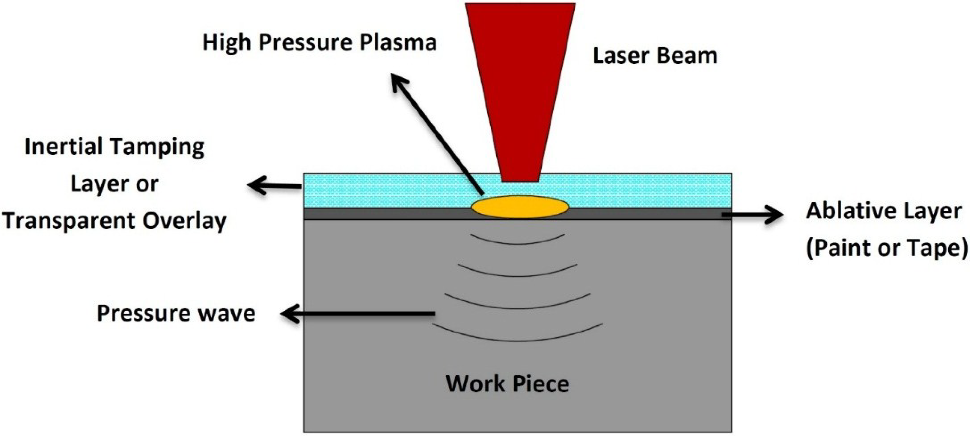 Materials   Free Full-Text   Laser Peening Process and Its Impact on ...