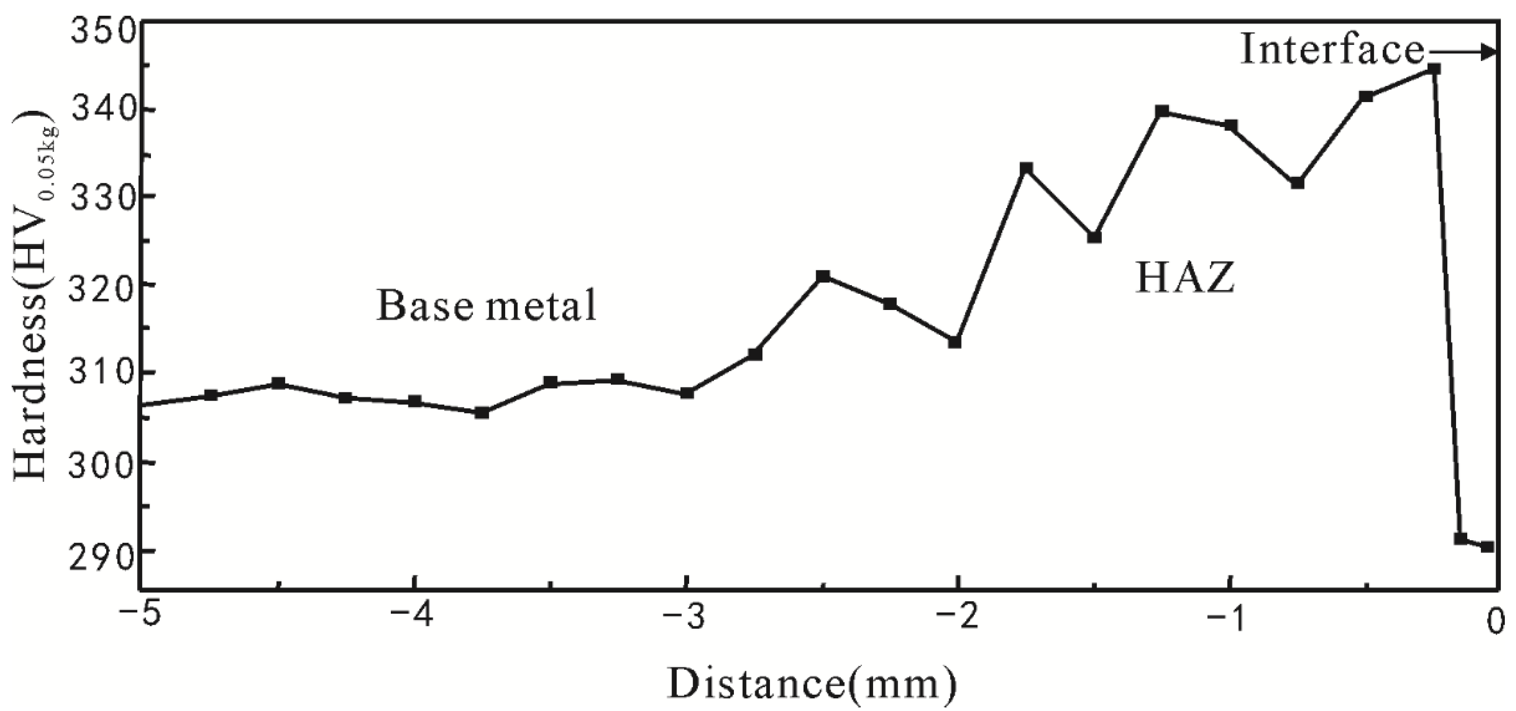 Materials Free Full Text Microstructural Study Of 17 4ph Diffusion Welding Diagram 08 00424 G001 1024