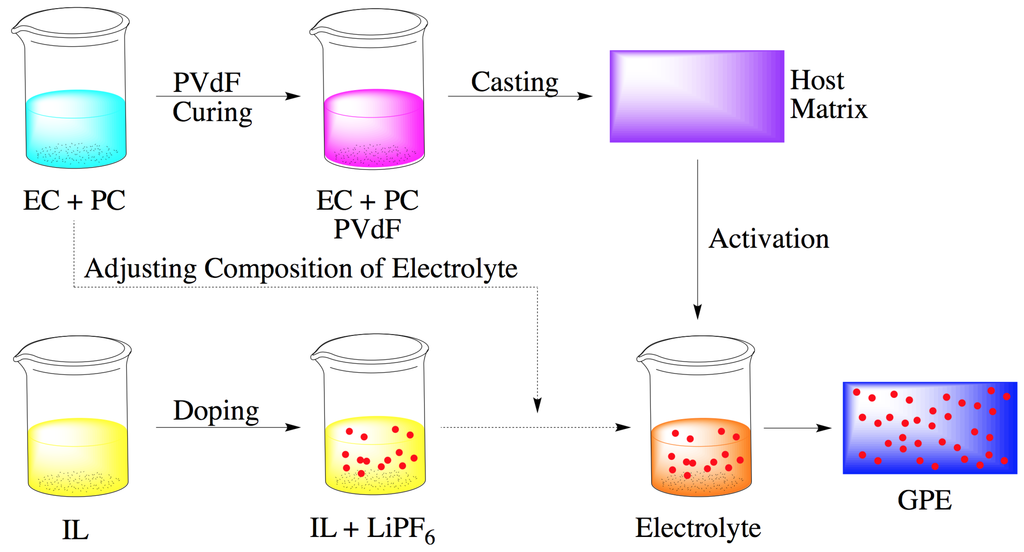 thesis polymer electrolyte Understanding gdl properties and performance in polymer electrolyte fuel cells this unpublished thesis/dissertation is copyright of the author and/or third parties.