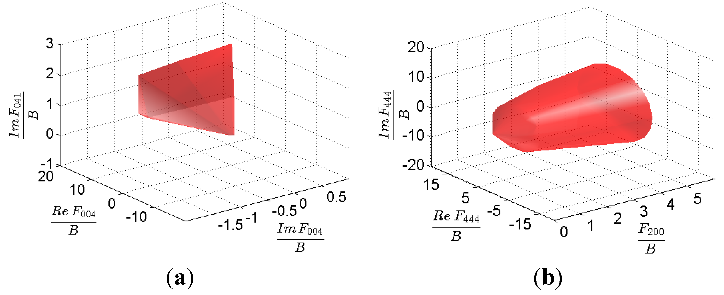 Materials | Free Full-Text | Delineation of First-Order Elastic
