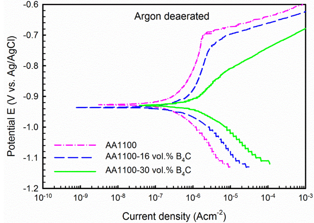 corrosion properties of al b4c composites Findings related to b4c particulate reinforced 7xxx series al alloy (al-zn-mg)  mmcs are also dis- cussed 1  cific stiffness and satisfactory corrosion  resistance.