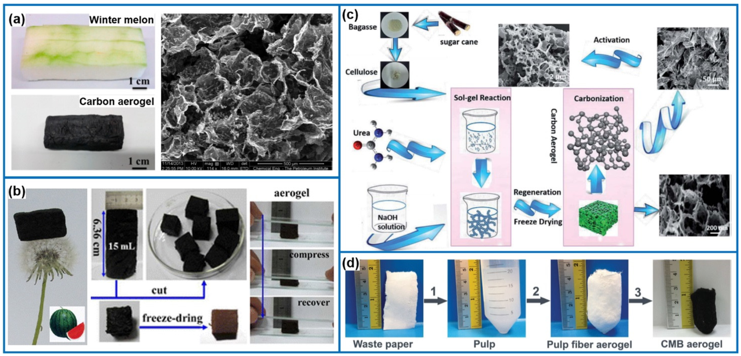 Materials Free Full Text Polymer Carbon Based Hybrid