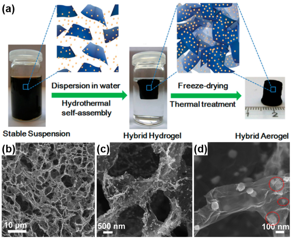 materials free fulltext polymercarbonbased hybrid