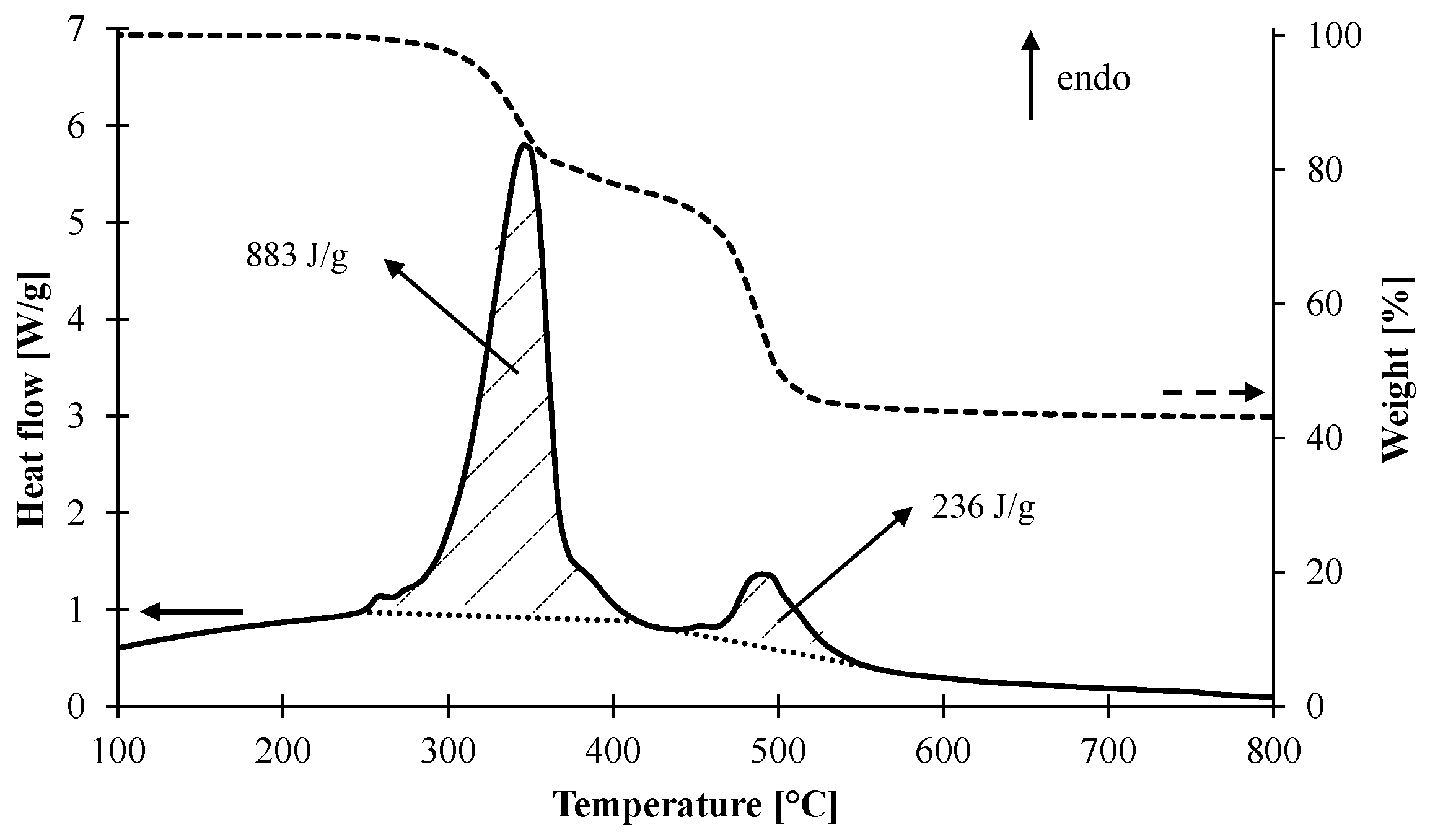 determination of the enthalpy for decomposition Our main purpose is to familiarise ourselves with a method to find the heat of decomposition heat of decomposition of hydrogen determine the amount of heat.