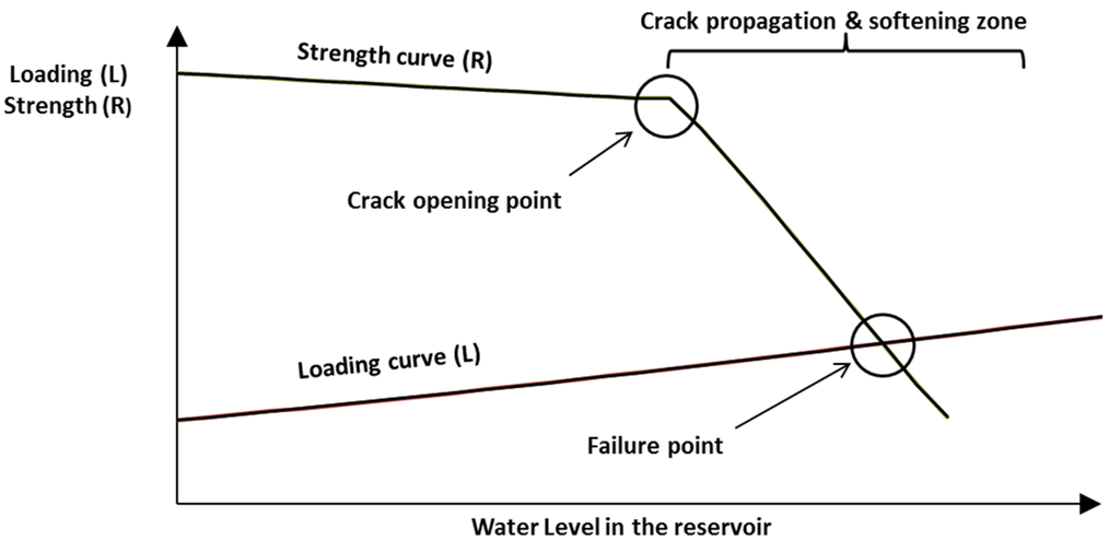 influence of absorbed moisture on fatigue crack propagation behavior in polyamidesgolkes