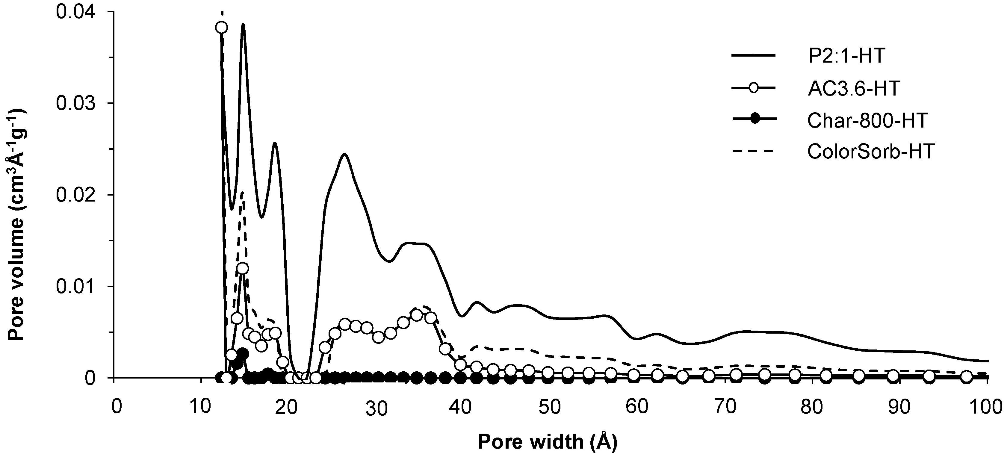 Materials   Free Full-Text   Activation of Aspen Wood with Carbon