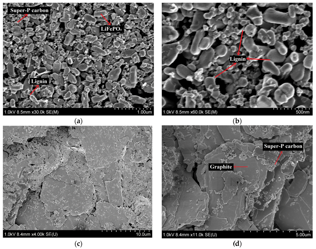 Materials | Free Full-Text | Lignin as a Binder Material ...