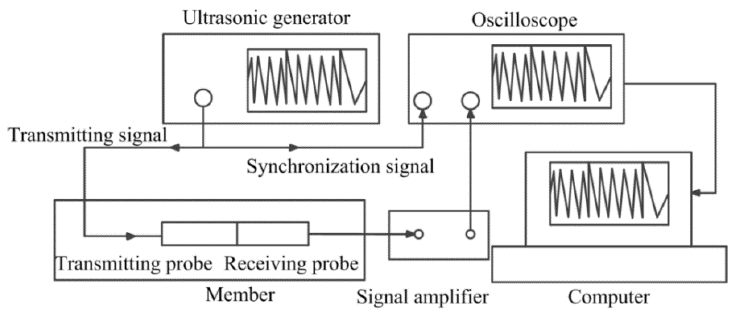 Materials Free Full Text Internal Stress Monitoring Of In Ultrasonic Generator Schematic 09 00223 G001 1024