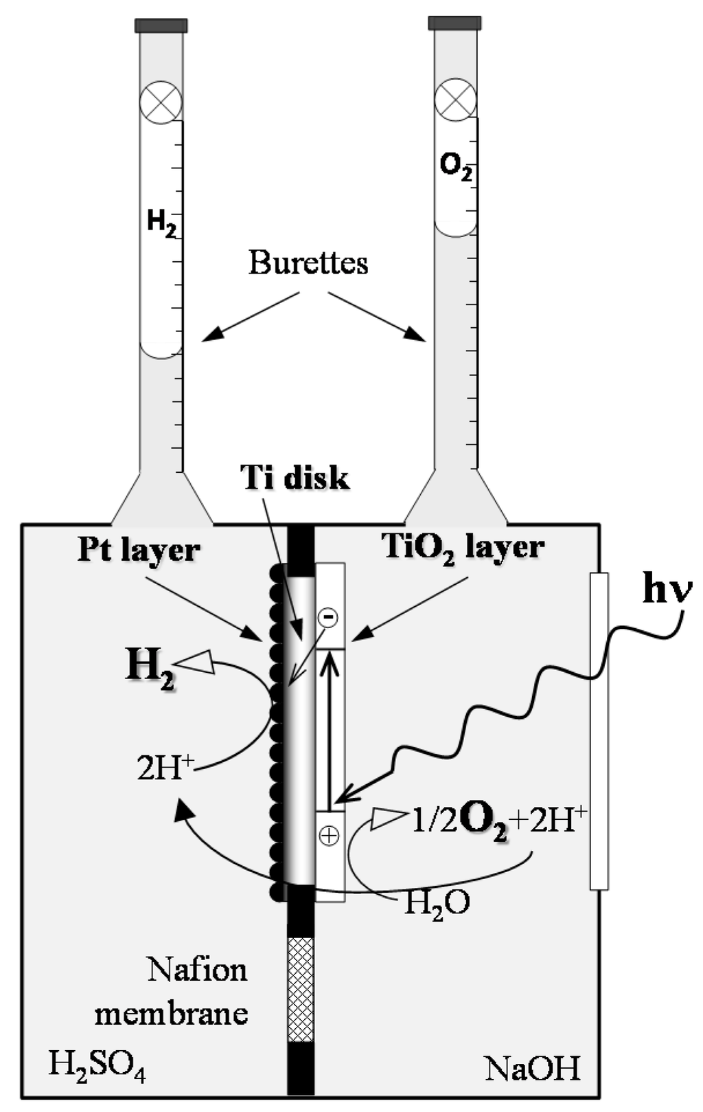 materials   free full-text   fabrication of pt/ti/tio2 ... hydrogen diagram for pt #12
