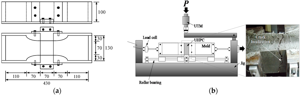 Penetration test astm stamping polypropylene velocity