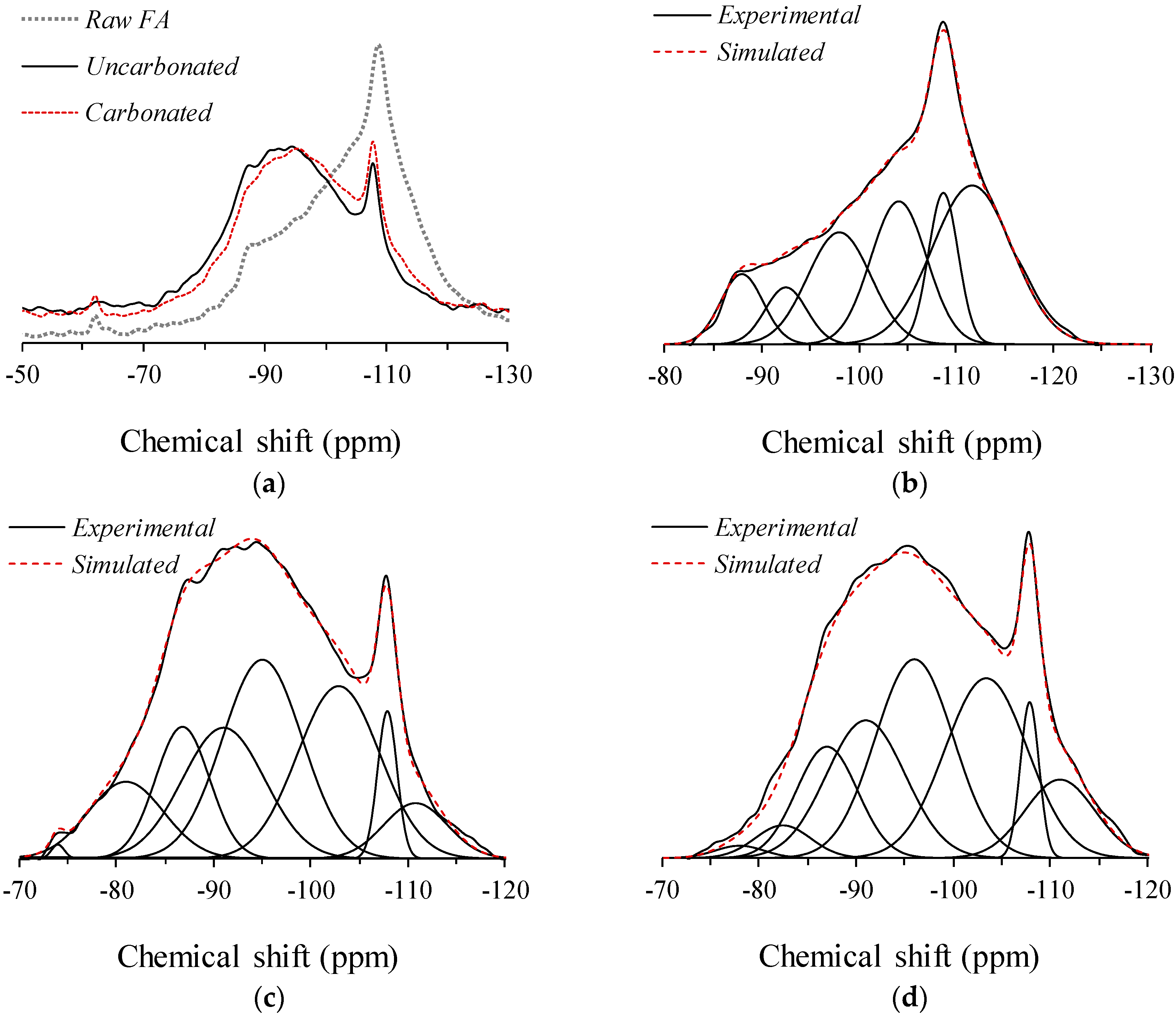 Materials   Free Full-Text   An NMR Spectroscopic