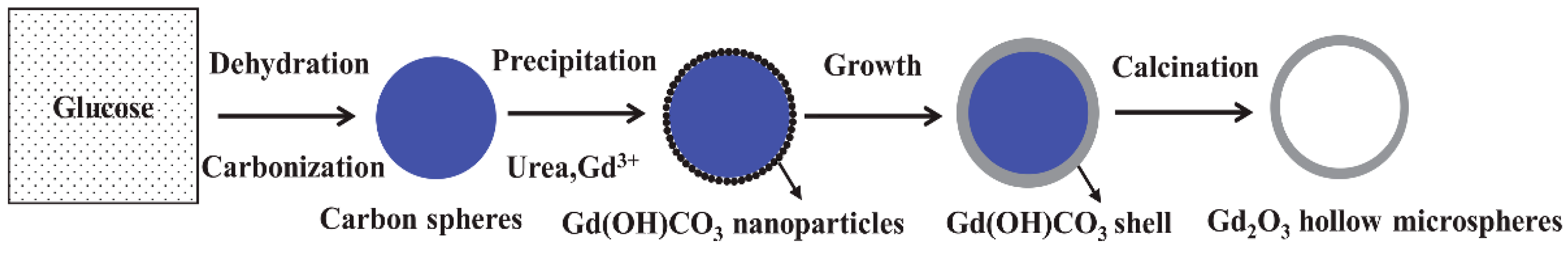 Materials | Free Full-Text | Synthesis and Characterization of Gd2O3 ...