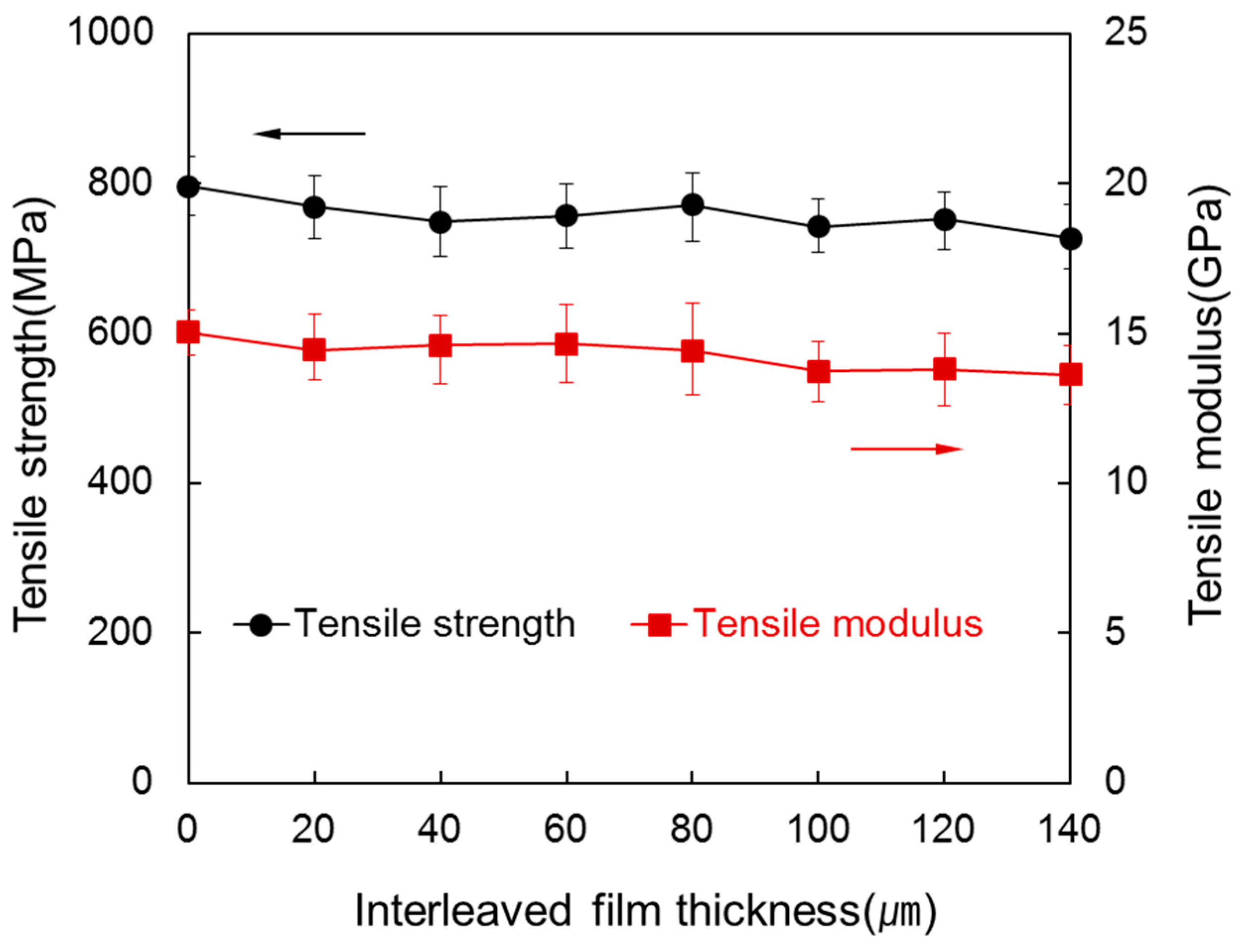Materials | Free Full-Text | Influence of Interleaved Films on the