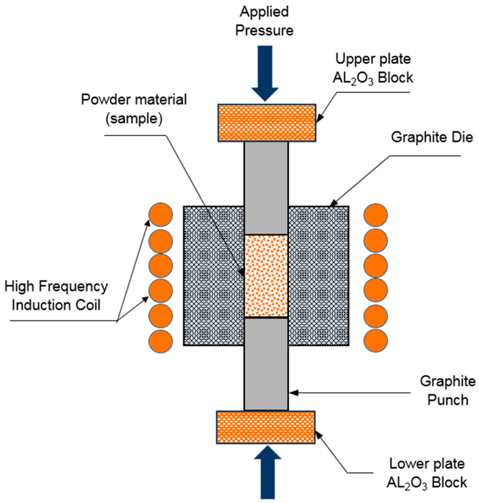 Materials Free Full Text Titanium Carbide Nanofibers Reinforced Induction Heating Vacuum Tube Schematics Get Image 09 00399 G003 1024 Figure 3 Schematic Diagram Of High Frequency Heated