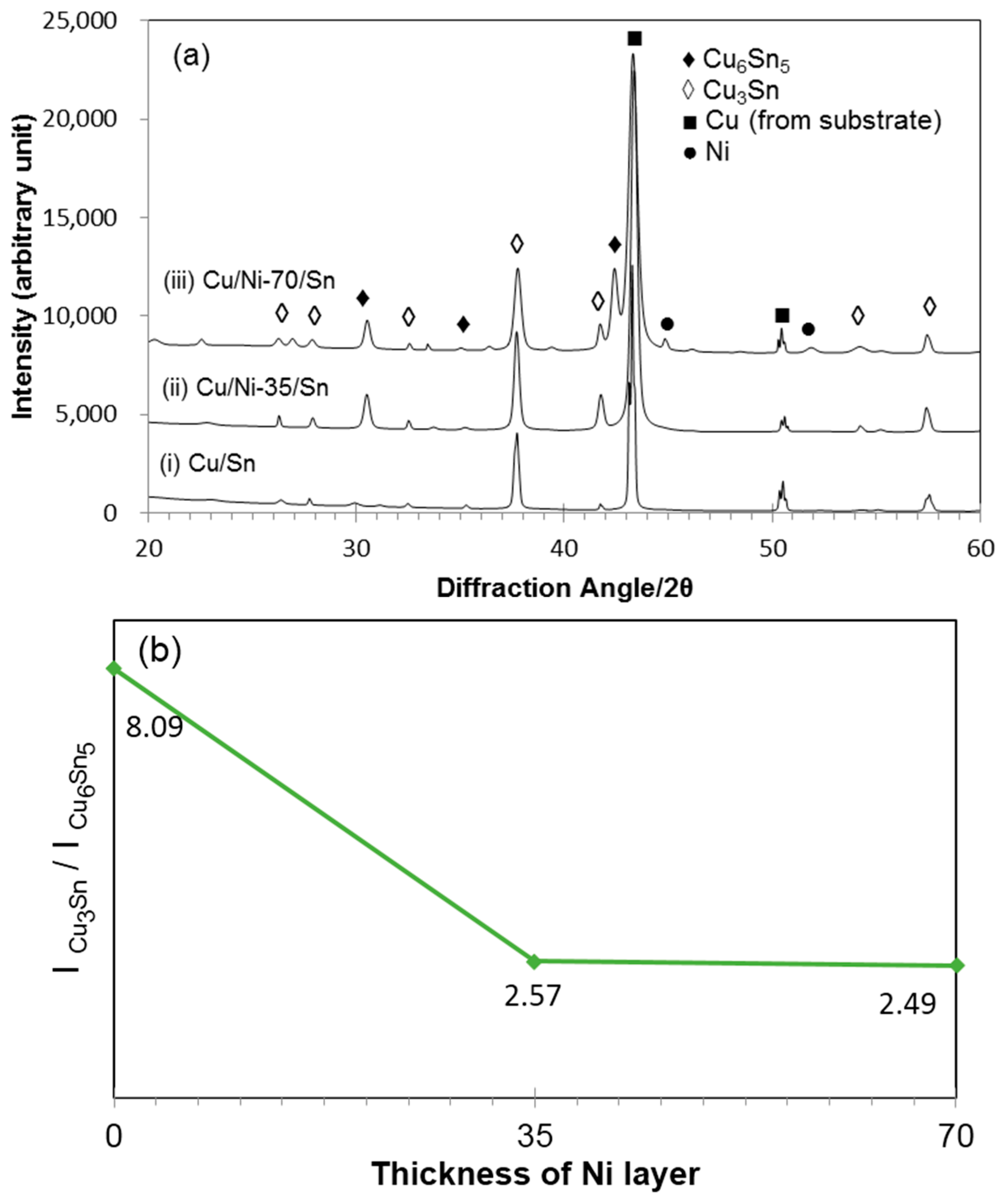 Materials free full text reactions in electrodeposited cusn no pooptronica