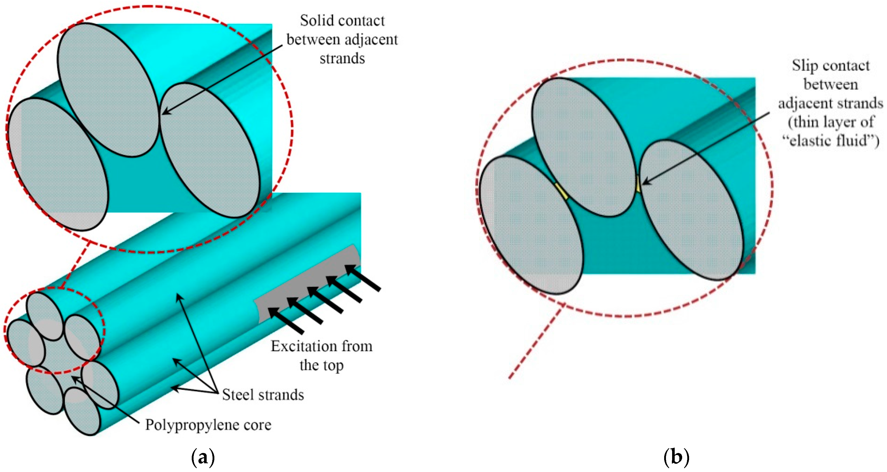 Materials | Free Full-Text | Propagation of Ultrasonic Guided Waves ...