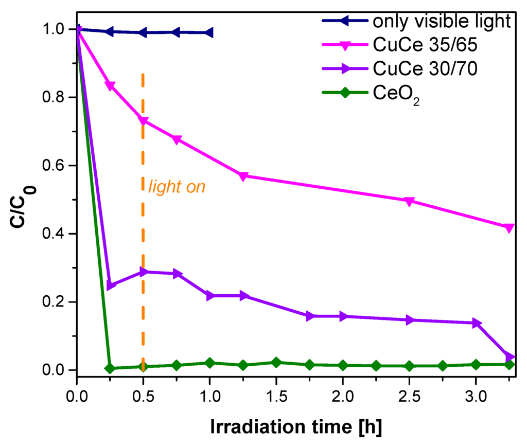 synthesis of tin oxide nanoparticles pdf