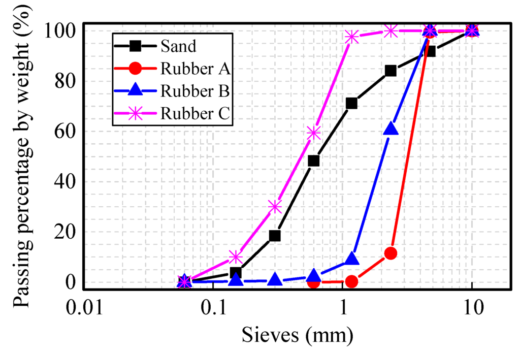 crumb rubber particles as an alternative aggregate Properties of crumb rubber concrete by kamil e kaloush, phd, pe oxychloride type) for the purpose of enhancing the bonding strength between rubber particles mineral coarse aggregate with rubber tire chips (5.