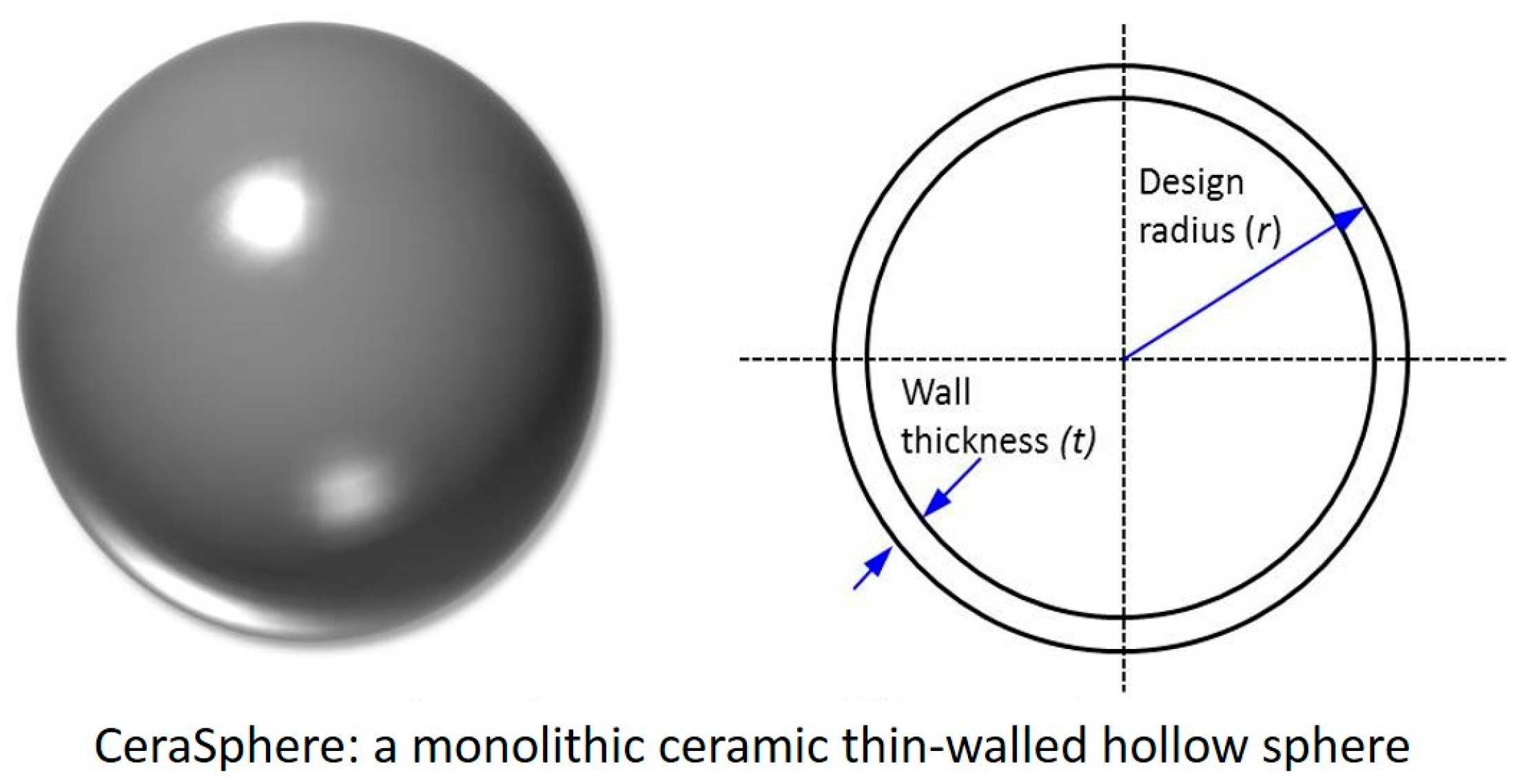 Materials | Free Full-Text | Ceramic Spheres—A Novel Solution to