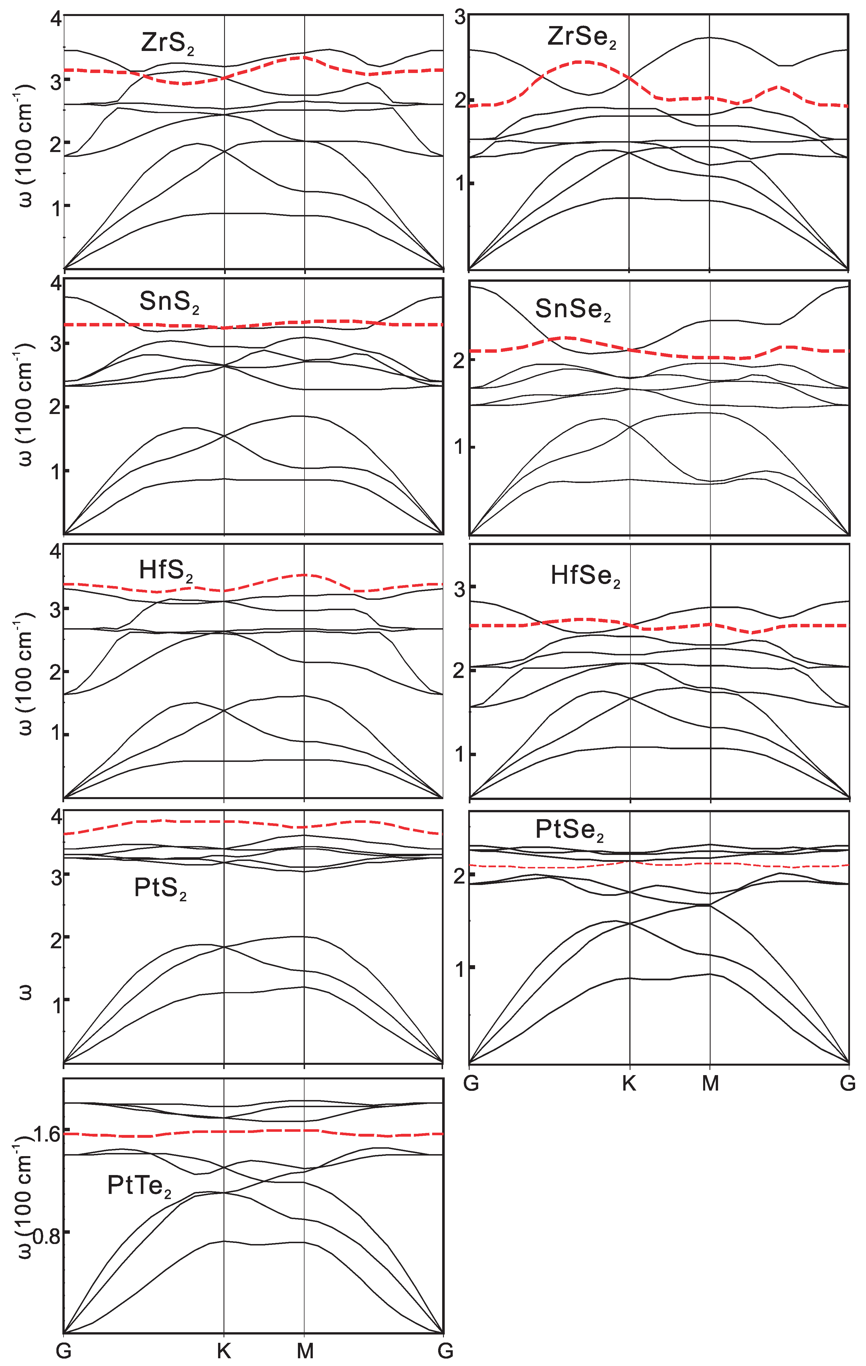 Two Dimensional Semiconductors With Possible High Room Temperature Mobility