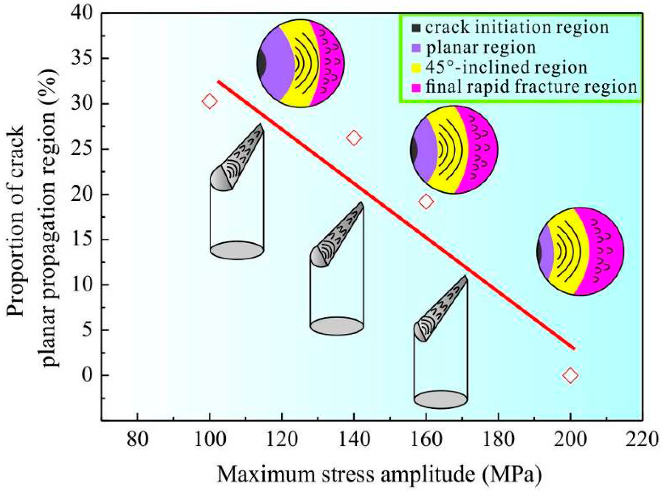 Materials   Free Full-Text   Fatigue and Fracture Behavior of a Cold ...