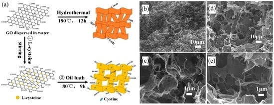 Applications of Graphene-Modified Electrodes in Microbial Fuel Cells
