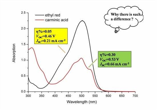 An Experimental and Theoretical Investigation of the Electronic Structures and Photoelectrical Properties of Ethyl Red and Carminic Acid for DSSC Application