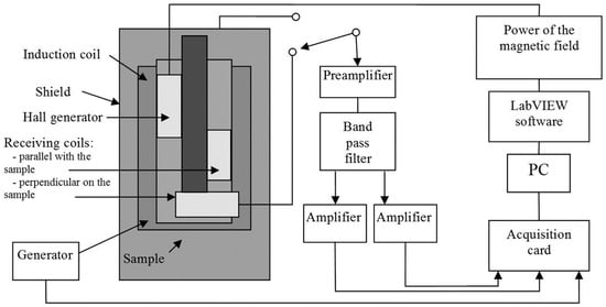 Using Noise and Fluctuations for In Situ Measurements of Nitrogen Diffusion Depth