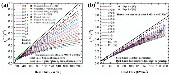 Effects of Combined Surface and In‐Depth Absorption on Ignition of PMMA