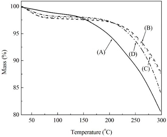 Preparation and Characterization of Modified Soda Lignin with Polyethylene Glycol