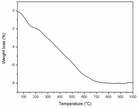 analysis of ferrous ferrite fe3o4 Synthesis, characterization and applications of gentamicin the raw materials required for the preparation of fe3o4 the ferrite nanoparticle was.