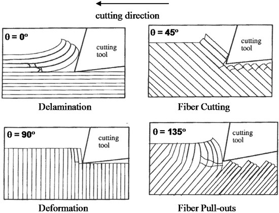 Characterization and Effects of Fiber Pull-Outs in Hole Quality of Carbon Fiber Reinforced Plastics Composite