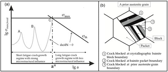 A Constitutive Relationship between Fatigue Limit and Microstructure in Nanostructured Bainitic Steels