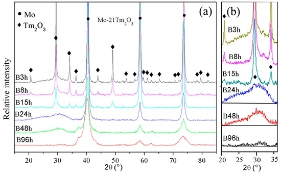 Microstructural Evolution, Thermodynamics, and Kinetics of Mo-Tm2O3 Powder Mixtures during Ball Milling