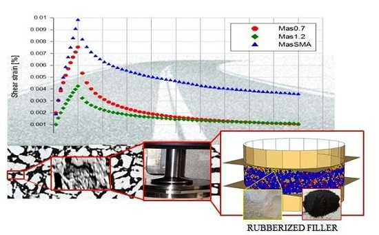Incorporation of Rubber Powder as Filler in a New Dry-Hybrid Technology: Rheological and 3D DEM Mastic Performances Evaluation