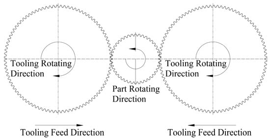 Effect of Surface Densification on the Microstructure and Mechanical Properties of Powder Metallurgical Gears by Using a Surface Rolling Process