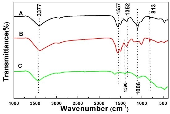 Synthesis and Characterization of N-Doped Porous TiO2 Hollow Spheres and Their Photocatalytic and Optical Properties