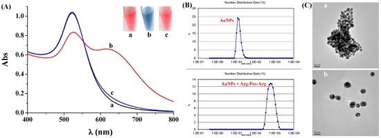 Gold Nanoparticle-Based Colorimetric and Electrochemical Methods for Dipeptidyl Peptidase-IV Activity Assay and Inhibitor Screening