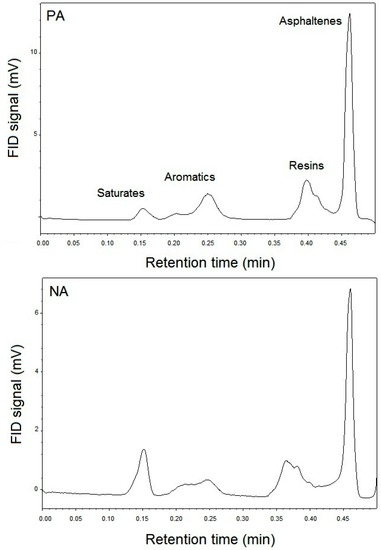 An In-Depth Investigation into the Physicochemical, Thermal, Microstructural, and Rheological Properties of Petroleum and Natural Asphalts