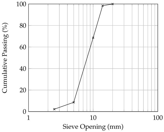Optimizing a Test Method to Evaluate Resistance of Pervious Concrete to Cycles of Freezing and Thawing in the Presence of Different Deicing Salts