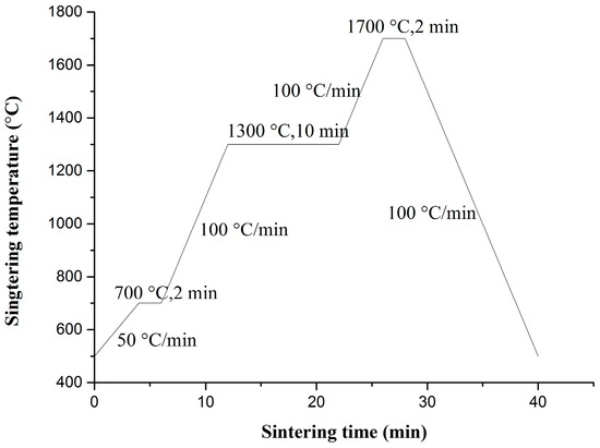 Chemical Synthesis and Oxide Dispersion Properties of Strengthened Tungsten via Spark Plasma Sintering