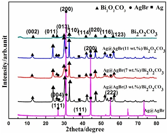 Enhanced Visible Light Photocatalytic Degradation of Organic Pollutants over Flower-Like Bi2O2CO3 Dotted with Ag@AgBr