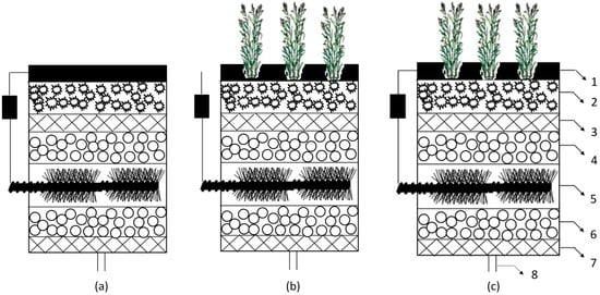 Treatment of Oil Wastewater and Electricity Generation by Integrating Constructed Wetland with Microbial Fuel Cell