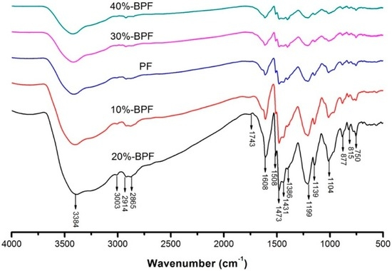 Fabrication of Glass Fiber Reinforced Composites Based on Bio-Oil Phenol Formaldehyde Resin